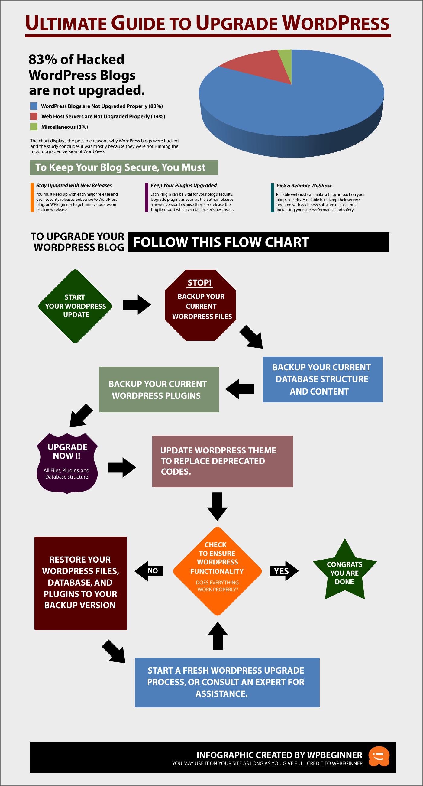 Upgrade WP Infographic