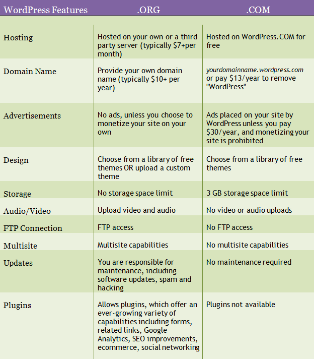 wordpress_comparison