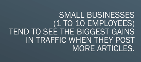 Small businesses (1 to 10 employees) tend to see the biggest gains in traffic when they post more articles.