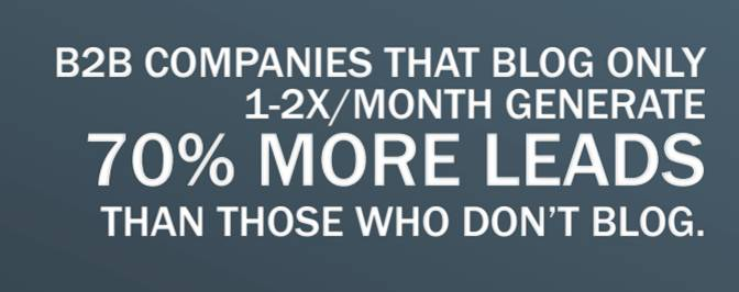 B2B companies that blog only 1-2x/month generate 70% more leads than those that don't blog.