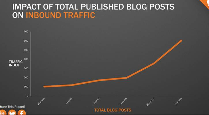 Impact of total published blog posts on inbound traffic.