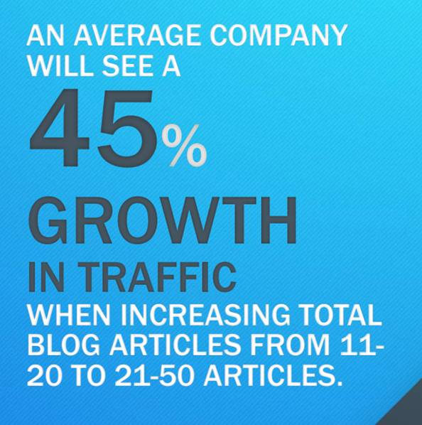 An average company will see a 45% growth in traffic when increasing total blog articles from 11-20 to 21-50 articles.
