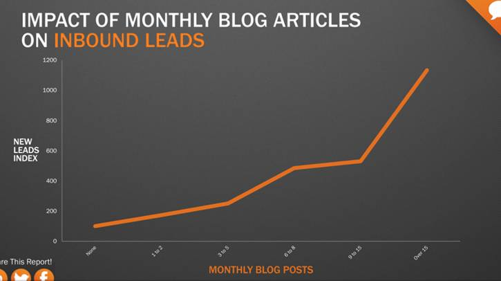 Impact of monthly blog articles on inbound leads.
