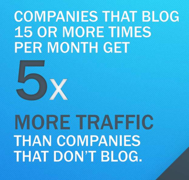 Companies that blog 15 or more times per month get 5x more traffic than companies that don't.
