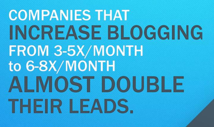 Companies that increase blogging from 3-5x/month to 6-8x/month almost double their leads.