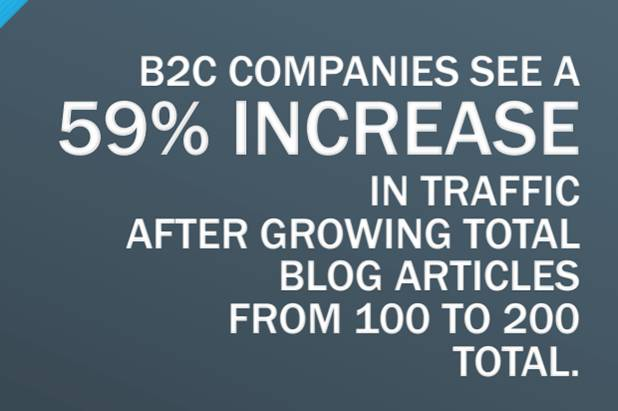 B2C companies see a 59% increase in traffic after growing total blog articles from 100 to 200 total.