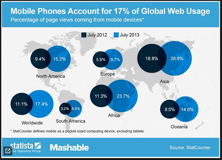 Mobile phones account for 17% of global web usage.
