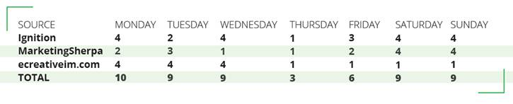 Best day of week for email marketing click throughs 3