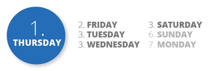 Best day of the week for email marketing click-throughs