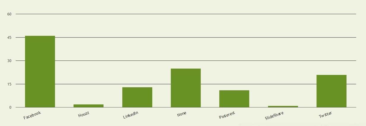 social media popularity - no title