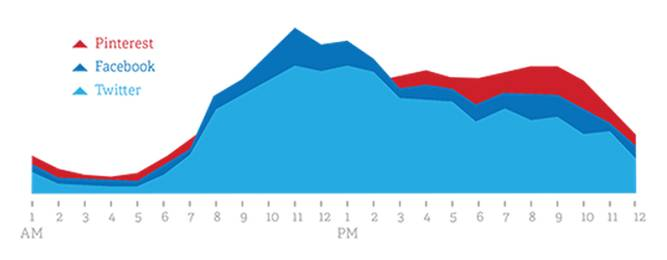 Pinterest Peak Usage Times