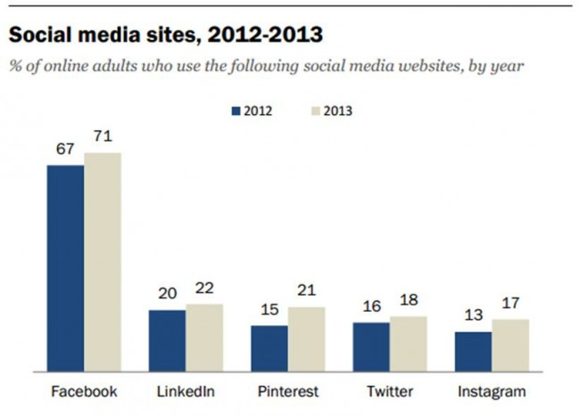 Social Media Site Usage