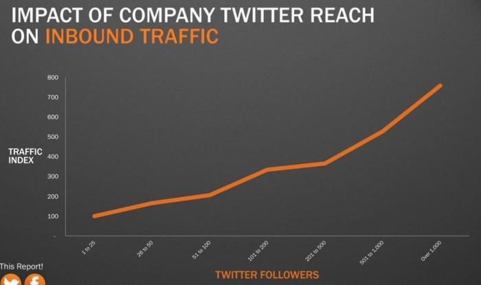 Twitter Impact on Traffic