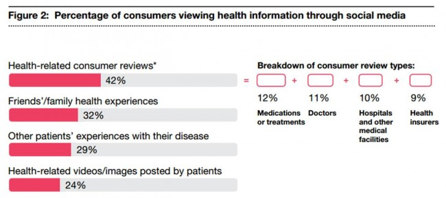Percentage of consumers viewing health information through social media