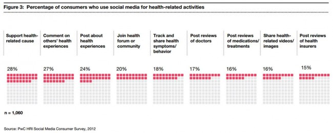 Percentage of consumers who use social media for health-related activities