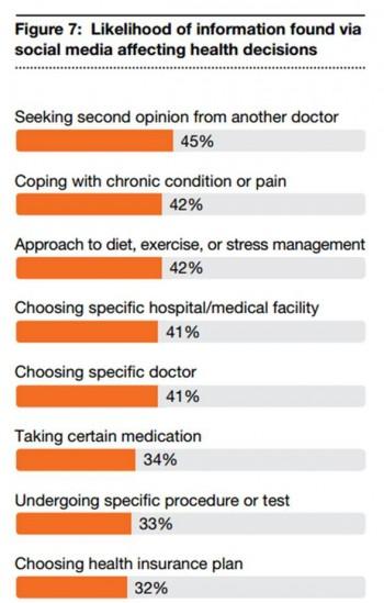 Likelihood of information found via social media affecting health decisions