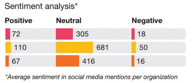 Sentiment analysis in social media mentions
