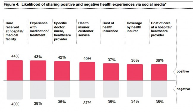 Likelihood of sharing positive and negative health experiences via social media