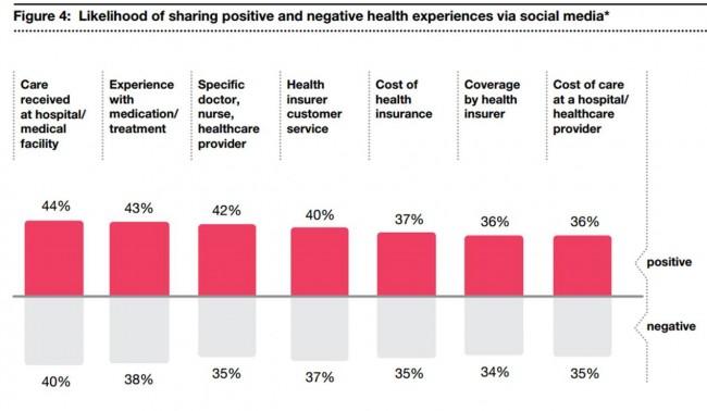 Likelihood of sharing positive and negative health experiences via social media