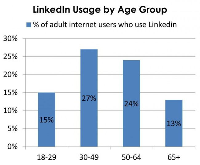 LinkedIn Usage by Age Group