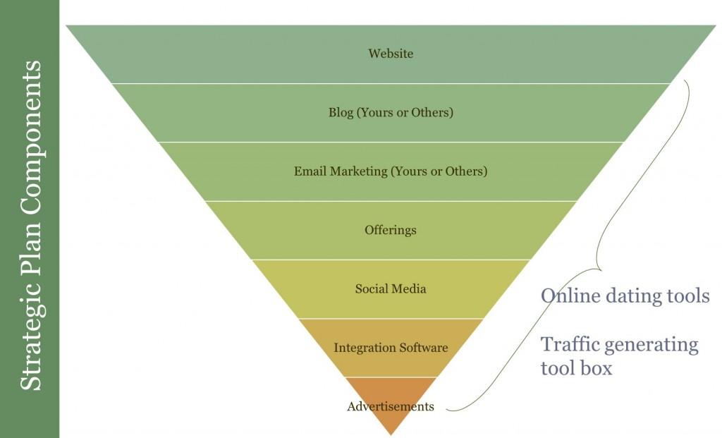 Online Marketing Stratgic Plan Components