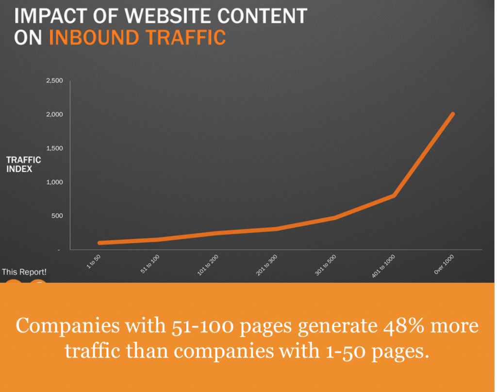 Impact of website content on inbound traffic