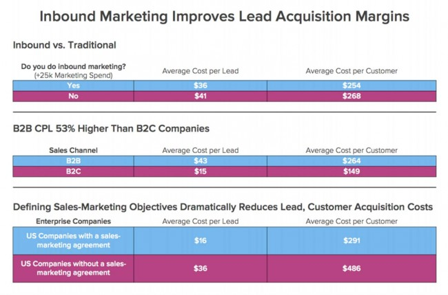 Inbound Marketing Improves Lead Acquisition Margins