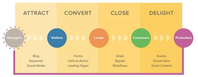 HubSpot Inbound Marketing Methodology