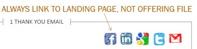 Thank You Email Social Sharing Buttons