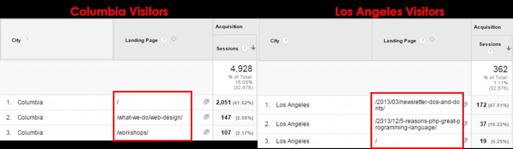 Columbia vs. Los Angeles Visitors