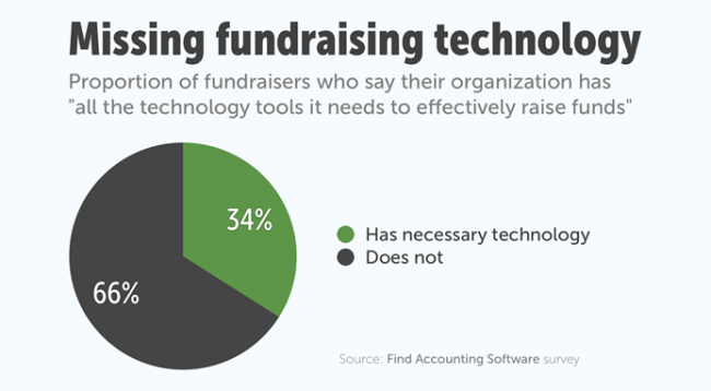Missing fundraising technology