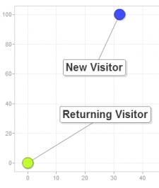 New vs. Returning Users
