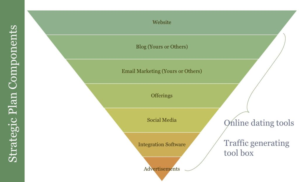 7 Key Components of Every Online Marketing Plan - Strategic Plan Components