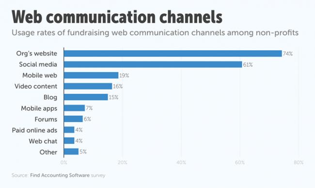Web Communication Channels
