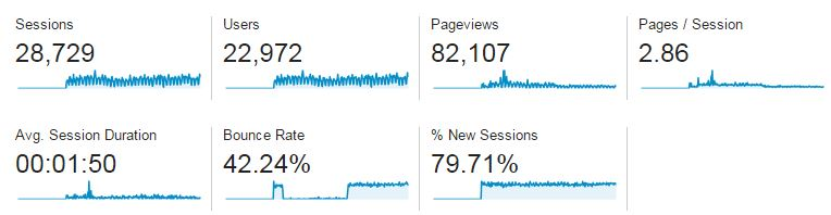 Google Analytics Web Traffic Report