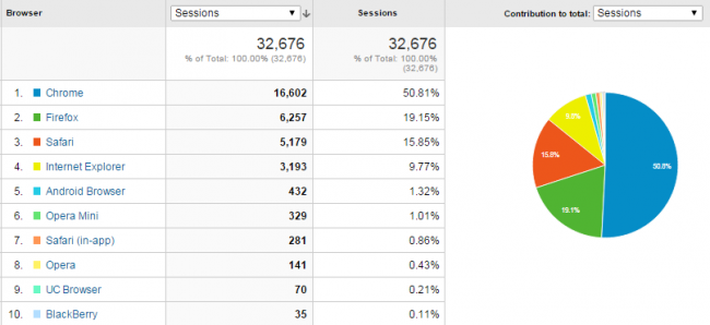 Visitors by Browser