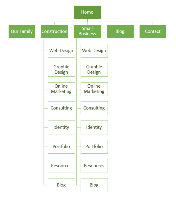 Green Start Web Page Site Map: Sitemaps Made Simple: How To Outline The Pages In Your