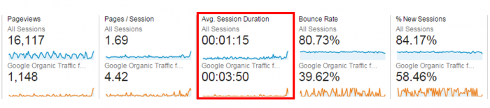 comparison of avg. session durations