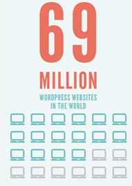 WordPress Websites in the World