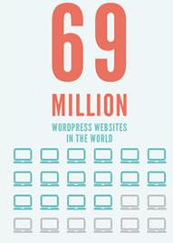 WordPress Websites in the World