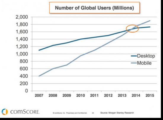 Mobile Users vs. Desktop Users