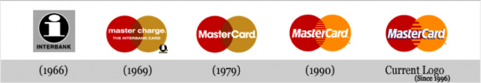 Evolution of MasterCard Logo