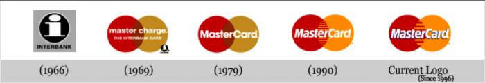 Evolution of MasterCard Logo