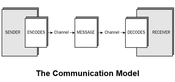 Back to basics the basic communication model mayecreate design communication model ccuart