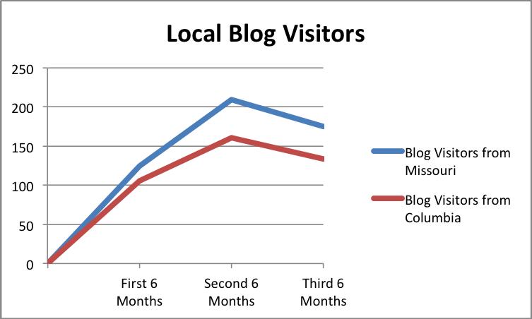 Spradling- Local Blog Visitors