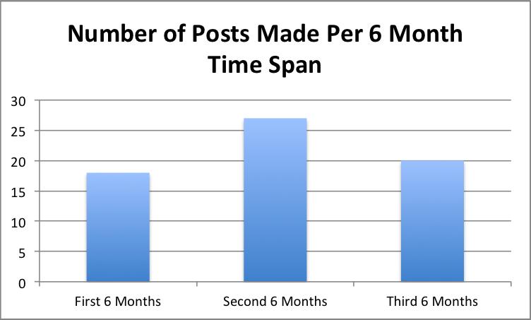Spradling- Number of Posts