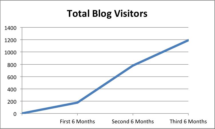 Spradling- Total Blog Visitors