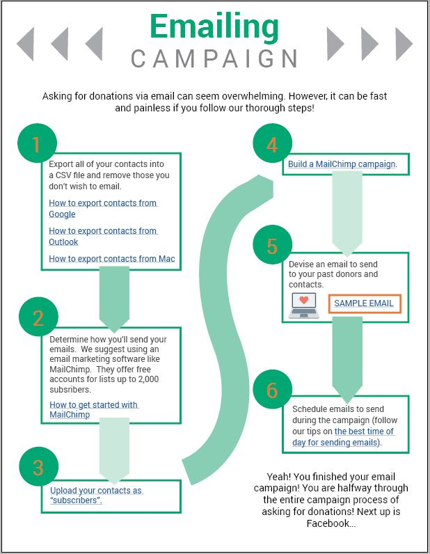 Email Campaign Steps