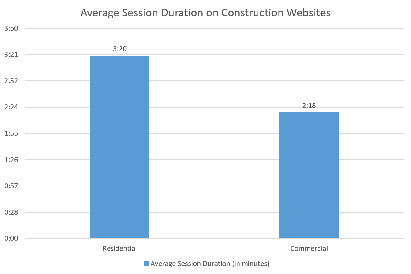 Average Session Duration Construction Websites