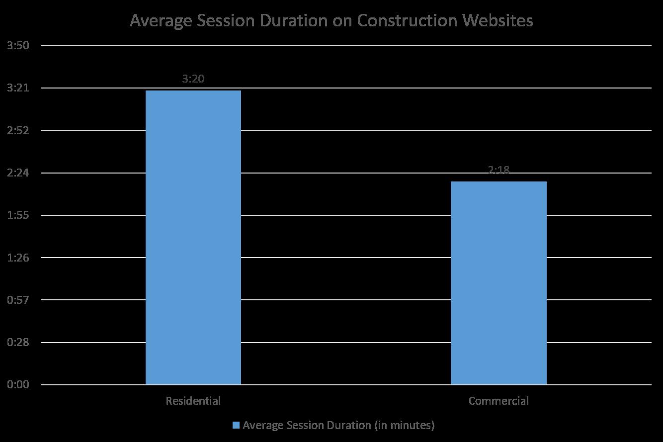 Average Session Duration Construction Websites